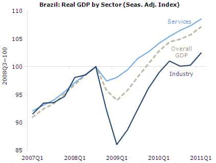 Brazil: Real GDP Growth by Sector