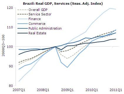 Brazil: Real GDP, Services