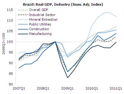 Brazil, Real GDP, Industry