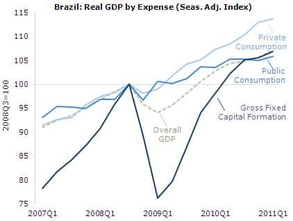 Brazil, Real GDP by Expense