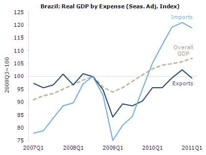 Brazil: GDP, Imports, Exports