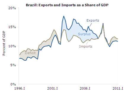 Brazil: Exports and Imports as a Share of GDP