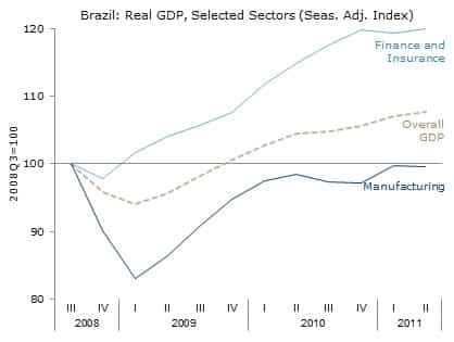 Brazil: Real GDP, Selected Sectors (Seas. Adj. Index)