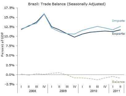Brazil: Trade Balance (Seasonally Adjusted)