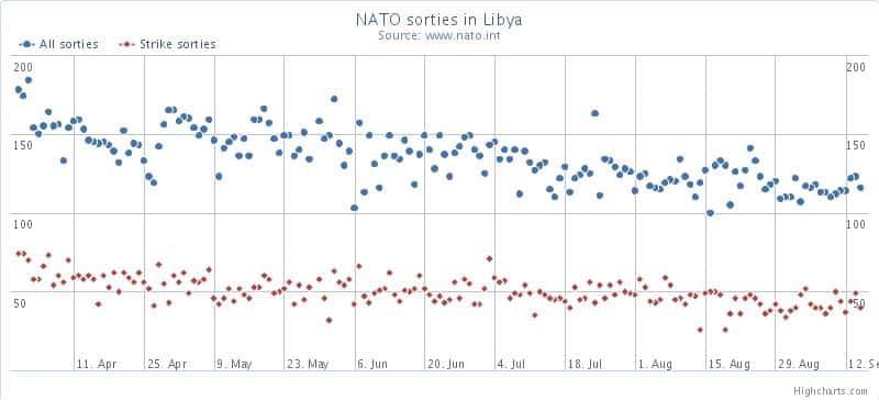 NATO Sorties in Libya