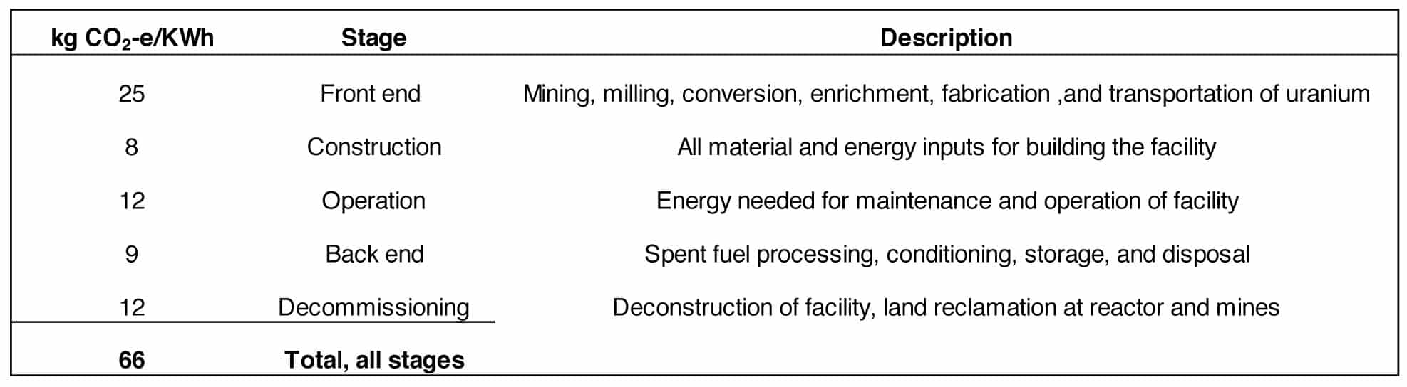 Table: Carbon emissions for five major stages of the nuclear life cycle