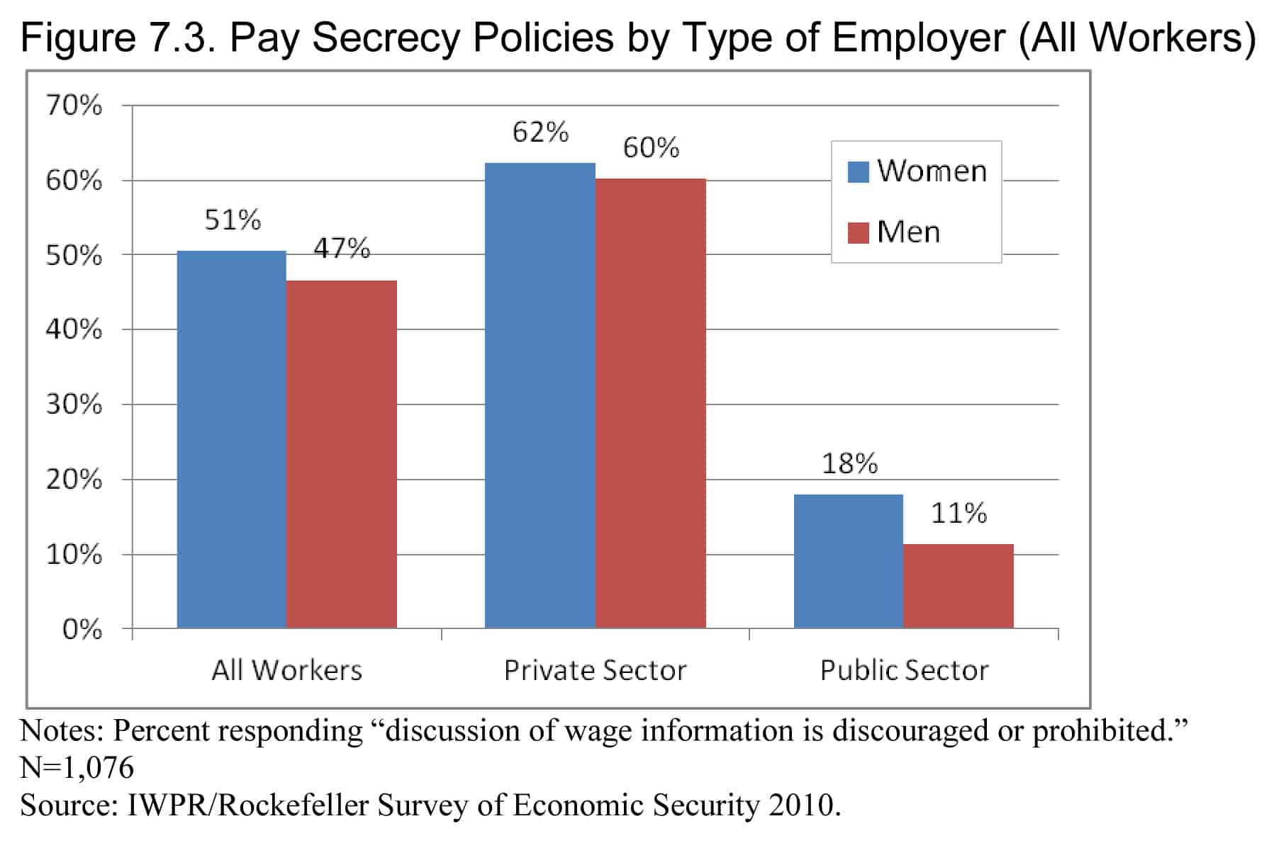 Pay Secrecy by Type of Employer