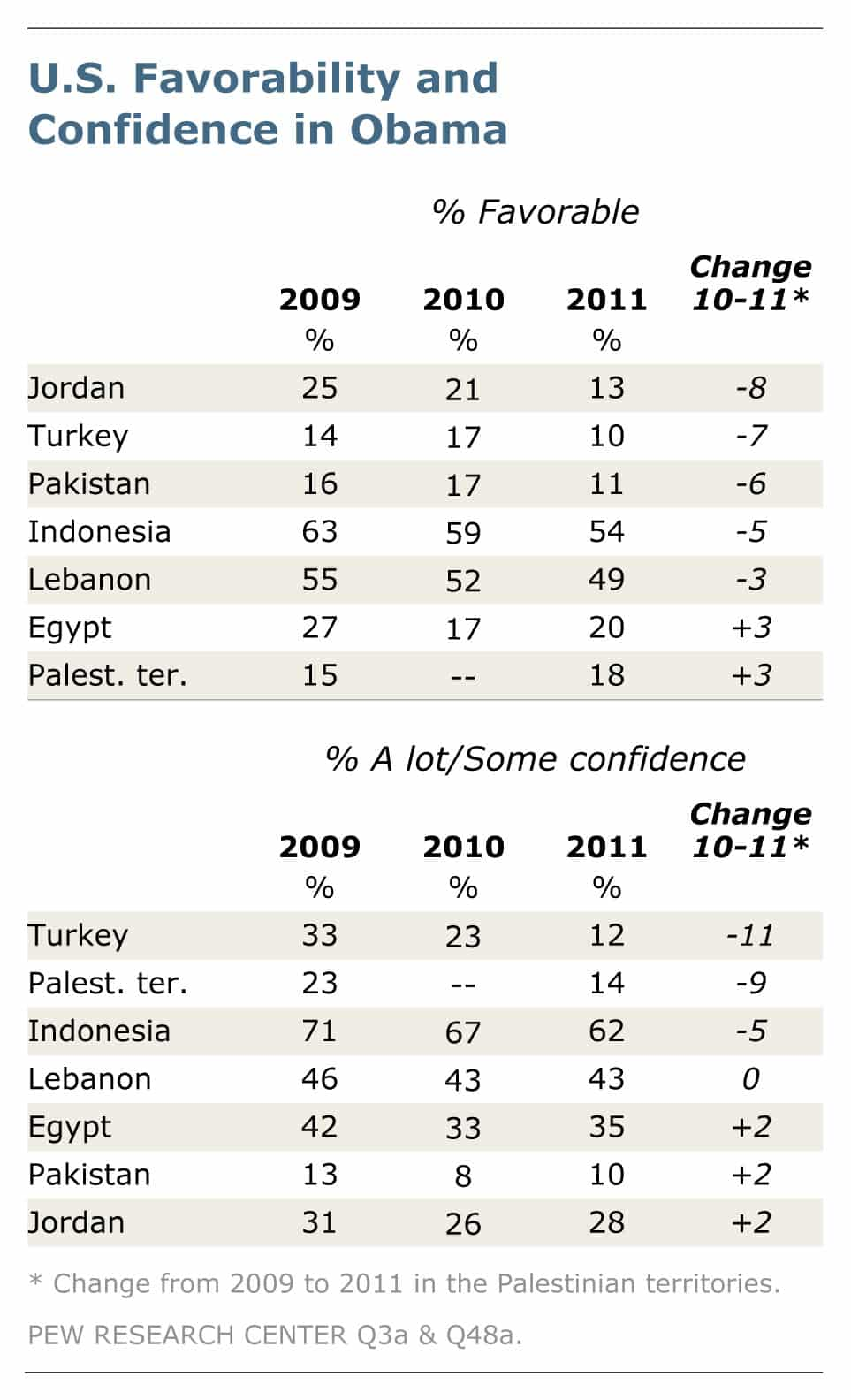 US Favorability and Confidence in Obama