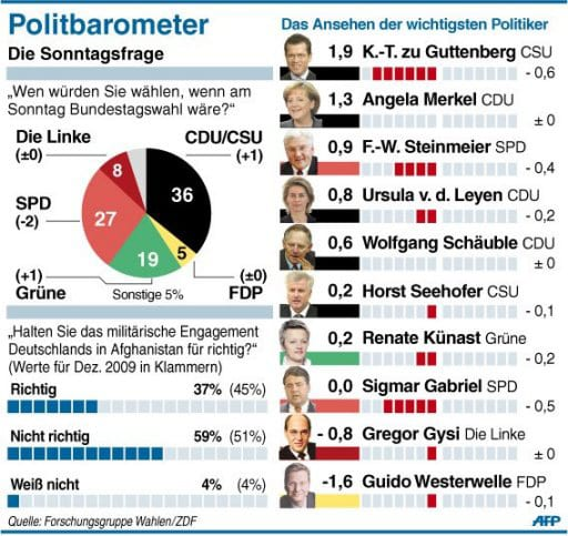 Politbarometer