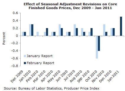Effect of Seasonal Adjustment Revisions on Core Finished Goods Prices, Dec 2009 - Jan 2011