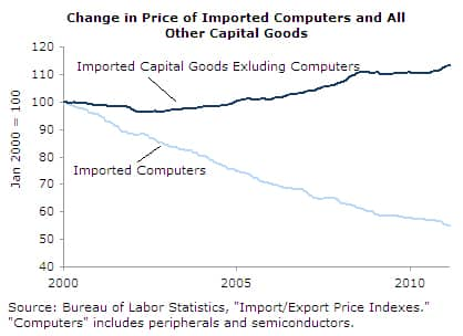 Change in Price of Imported Computers and All Other Capital Goods