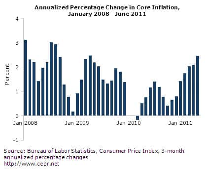 Annualized Percentage Change in Core Inflation, January 2008-June 2011