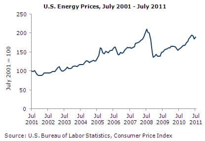 US Energy Prices, July 2001-July 2011