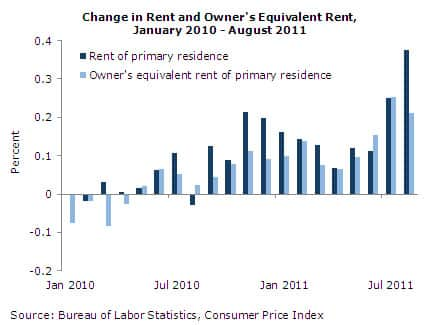Change in Rend and Owner's Equivalent Rent, January 2010-August 2011