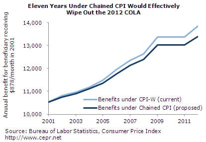 Eleven Years under Chained CPI Would Effectively Wipe Out the 2012 COLA