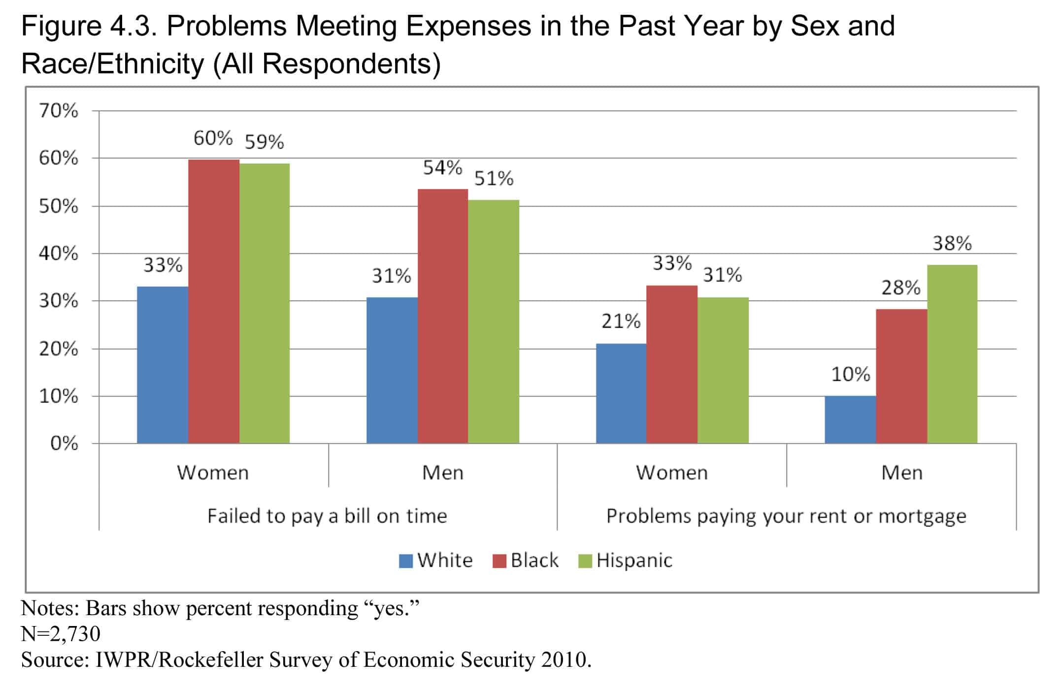 Problems Meeting Expenses in the Past Year by Sex and Race/Ethnicity