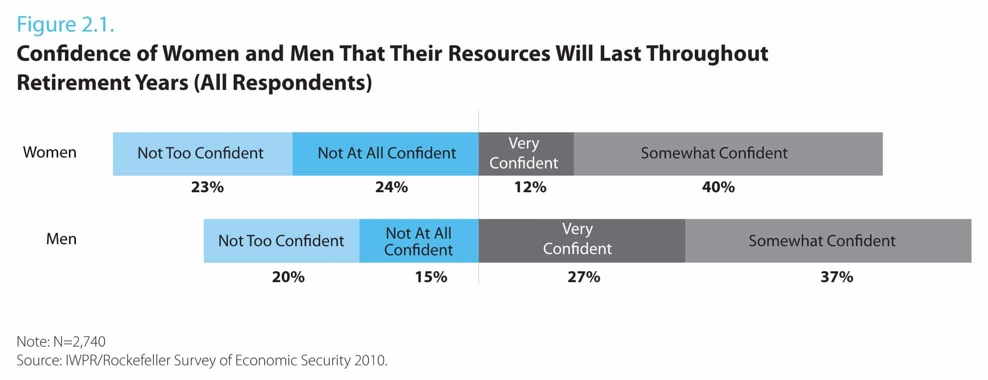 Confidence of Women and Men That Their Resources Will Last throughout Retirement Years