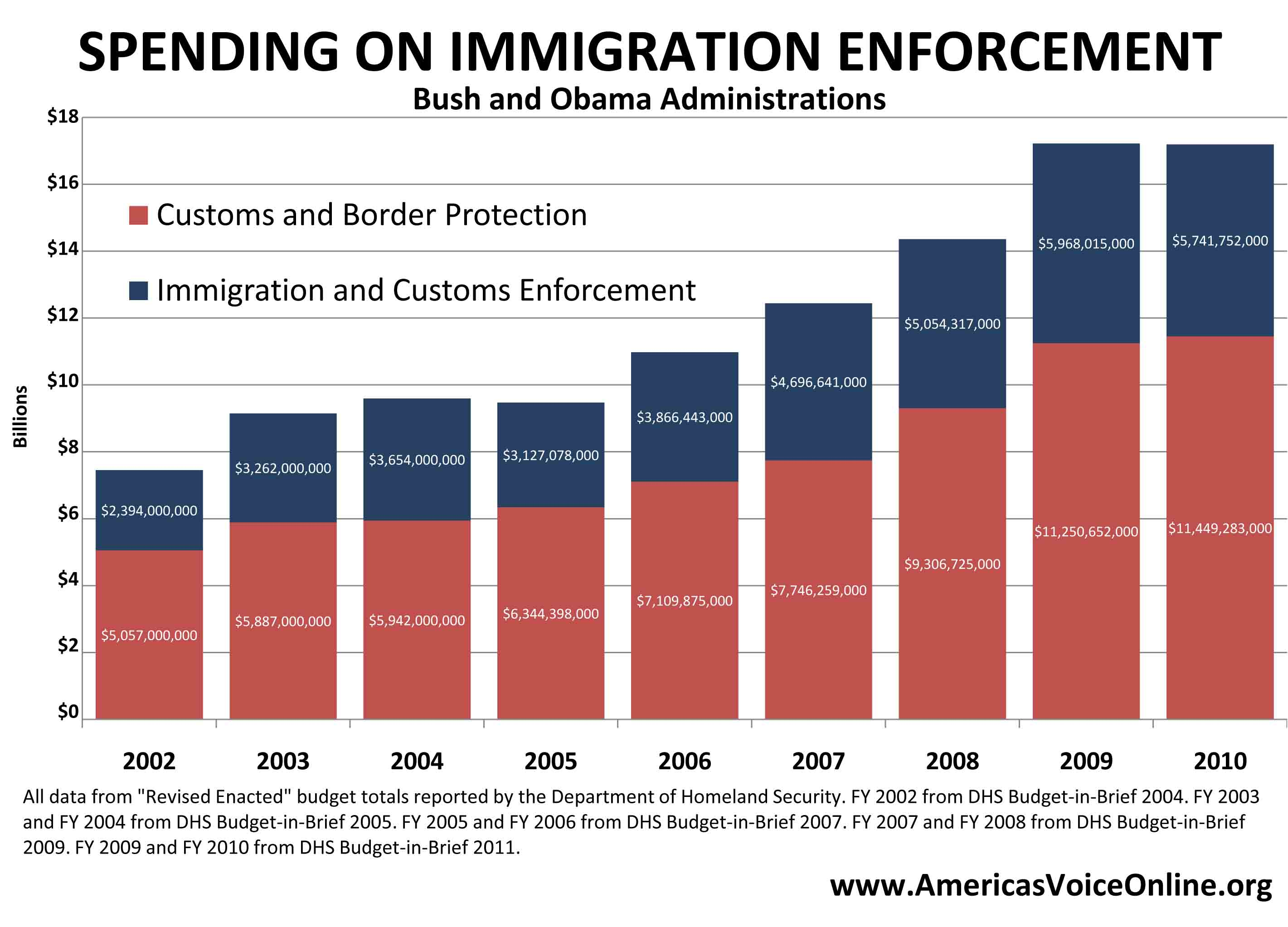 Spending on Immigration Enforcement