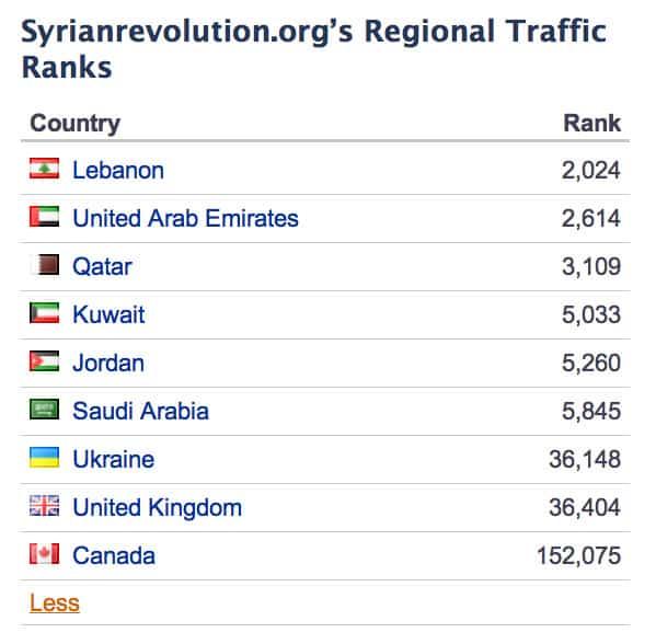 Syrian Revolution at Alexa