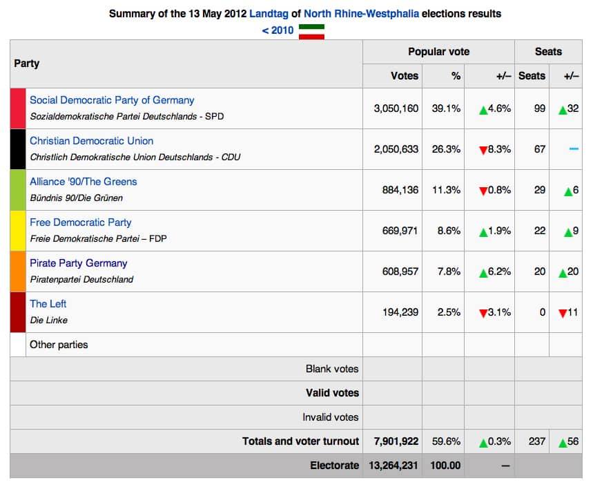 Summary of the 13 May 2012 Landtag of North Rhine-Westphalia Elections Results