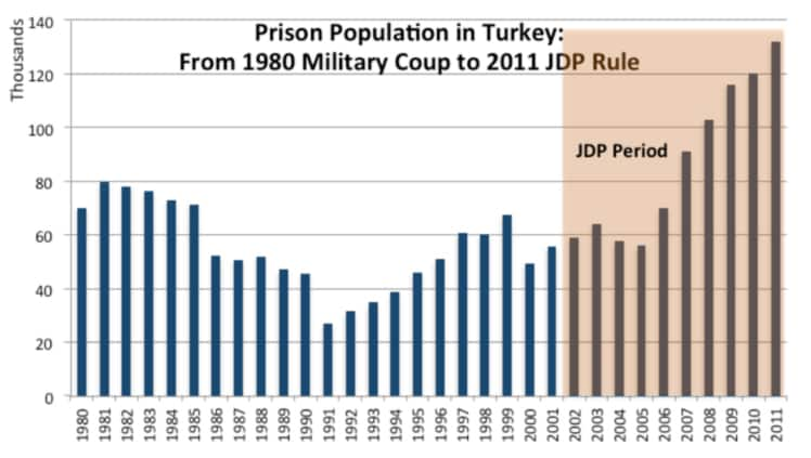 Prison Population in Turkey: From 1980 Military Coup to 2011 JDP Rule