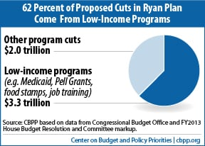62 Percent of Cuts in Ryan Plan Come From Low-Income Programs