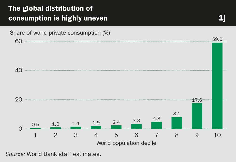 Share of World Private Consumption