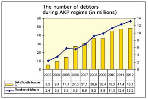 The Number of Debtors During AKP Regime