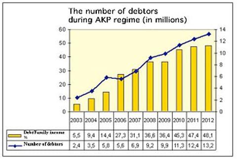 The Number of Debtors During AKP Regime