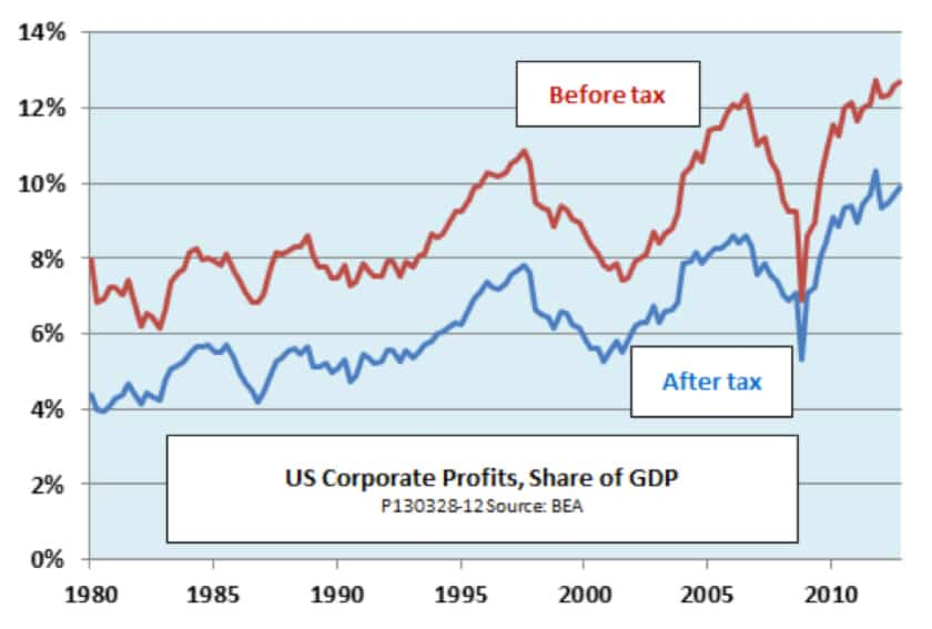 The Truth About Profits and Austerity