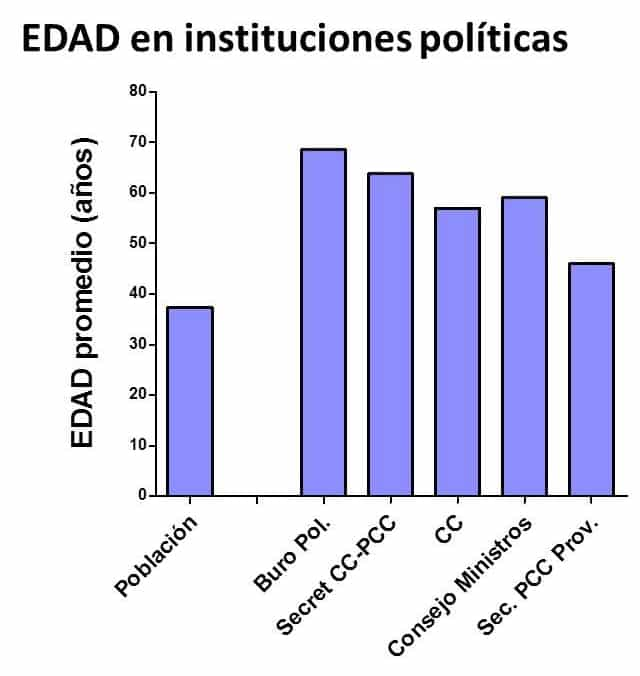 Who Governs Cuba? Exploring the Social Composition of the Cuban Leadership