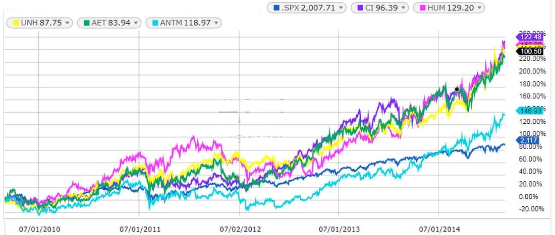 Five Insurance Stocks