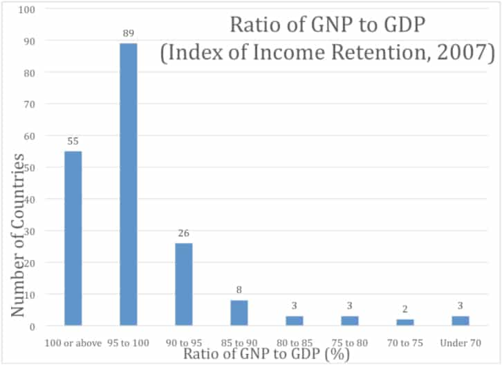 Ratio of GNP to GDP (Index of Income Retention)