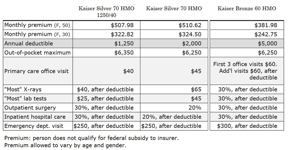 Kaiser Silver and Bronze Plans