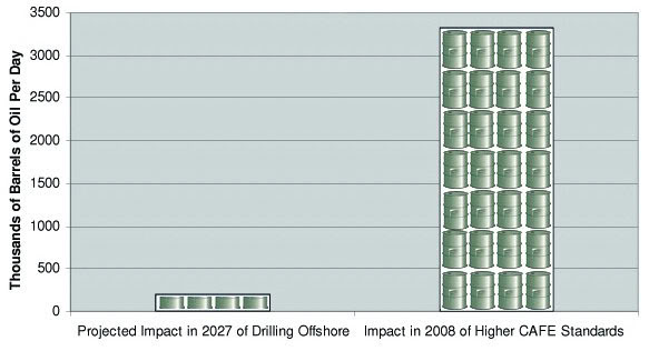 The Relative Impact of Offshore Drilling and Fuel Efficiency Standards