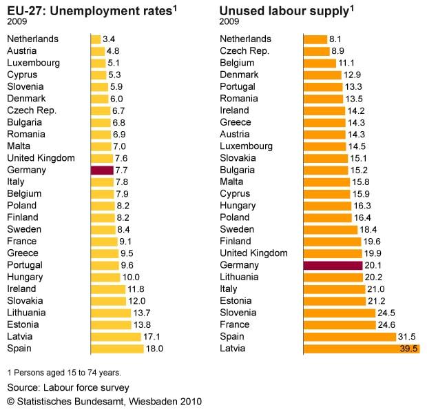 EU-27: Unemployment Rates vs Unused Labour Supply