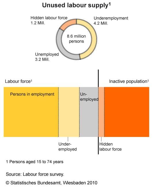 Unused Labour Supply