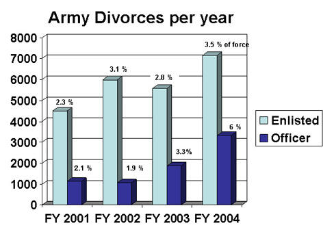 Army Divorces Per Year, 2001-2004