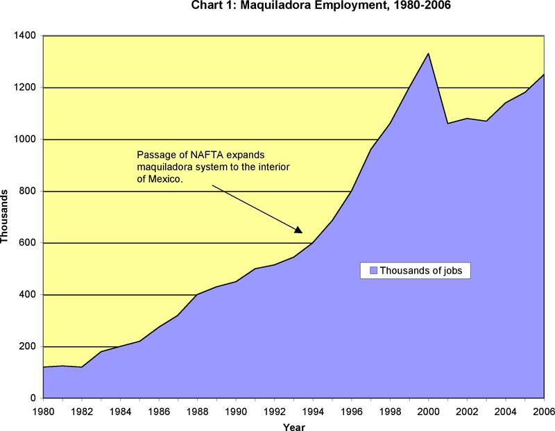 Maquiladora Employment, 1980-2005