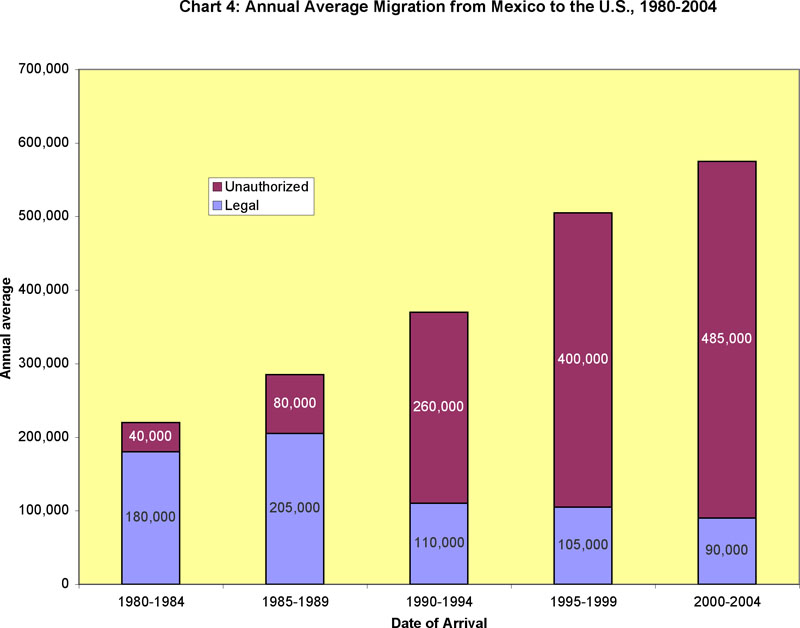 Annual Average Migration from Mexico to the U.S., 1980-2004