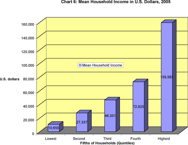 Mean Household Income in U.S. Dollars, 2005