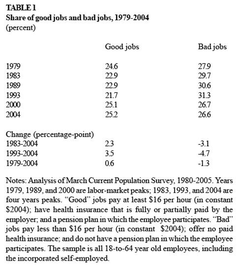Share of Good Jobs and Bad Jobs, 1979-2004