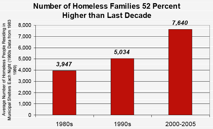 Number of Homeless Families 52 Percent Higher than Last Decade