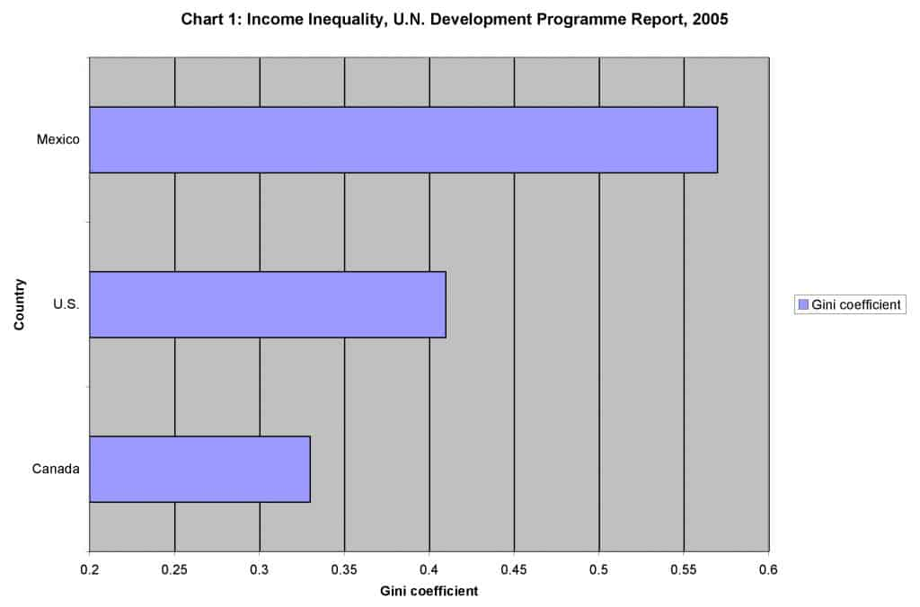 Income Inequality, U.N. Development Programme Report, 2005