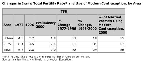 Changes in Iran's Total Fertility Rate and Use of Modern Contraception