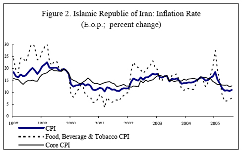 Islamic Republic of Iran: Inflation Rate