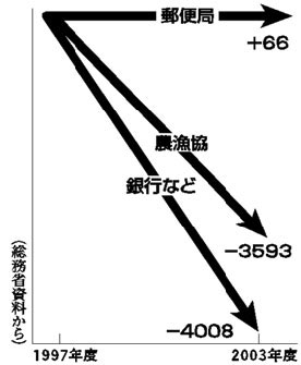 JPS Performance, Relative to NouGyoKyo and Banks