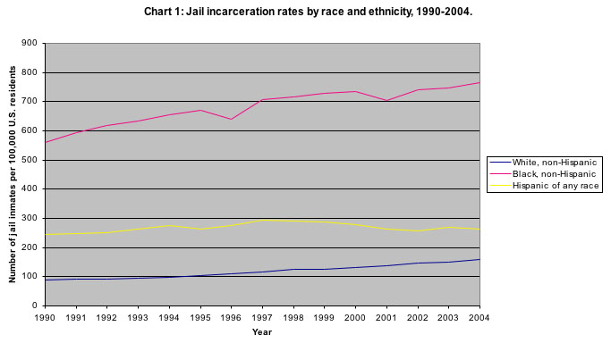 Jail Incarceration Rates by Race and Ethnicity, 1990-2004