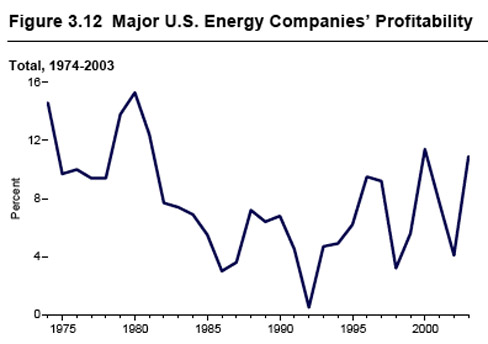 Major US Energy Companies' Profitability