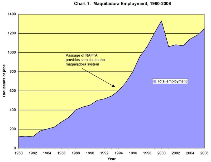 Maquiladora Employment, 1980-2006